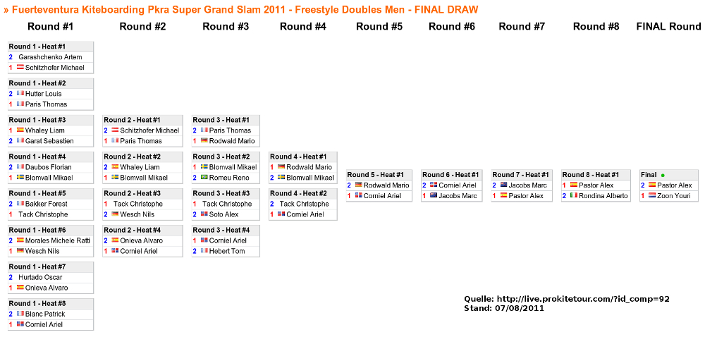 Results Fuerteventura Kiteboarding Pkra Super Grand Slam 2011 - Freestyle Doubles Men - FINAL DRAW